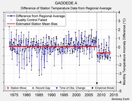 GADDEDE A difference from regional expectation