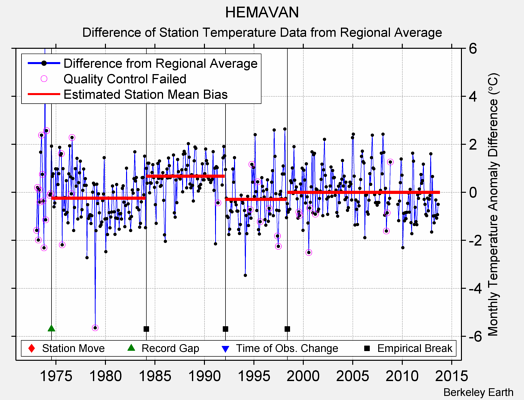 HEMAVAN difference from regional expectation