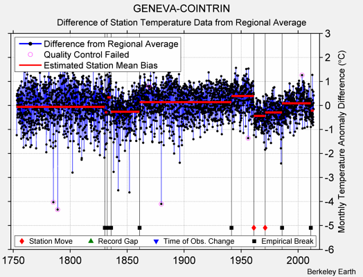 GENEVA-COINTRIN difference from regional expectation