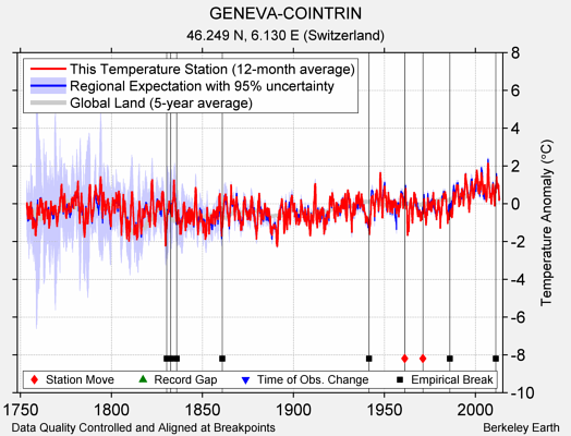 GENEVA-COINTRIN comparison to regional expectation