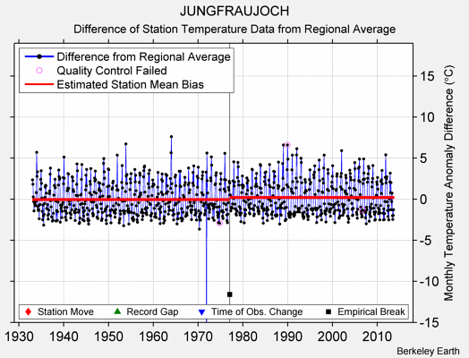 JUNGFRAUJOCH difference from regional expectation