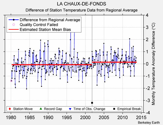 LA CHAUX-DE-FONDS difference from regional expectation
