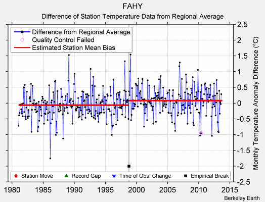 FAHY difference from regional expectation
