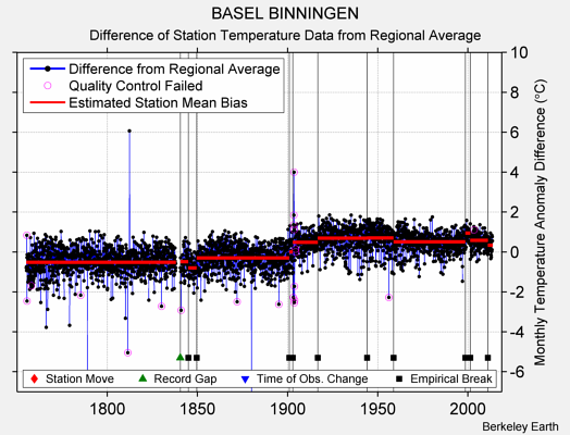 BASEL BINNINGEN difference from regional expectation