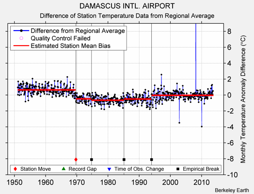 DAMASCUS INTL. AIRPORT difference from regional expectation