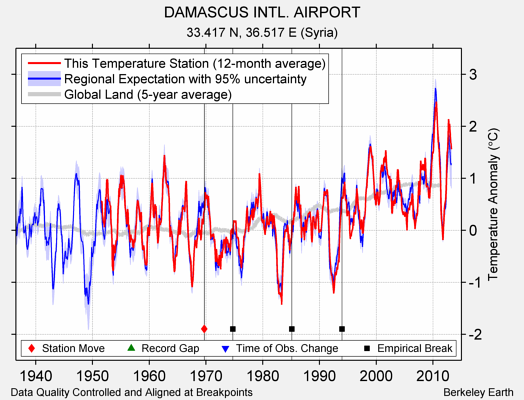 DAMASCUS INTL. AIRPORT comparison to regional expectation