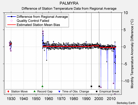 PALMYRA difference from regional expectation