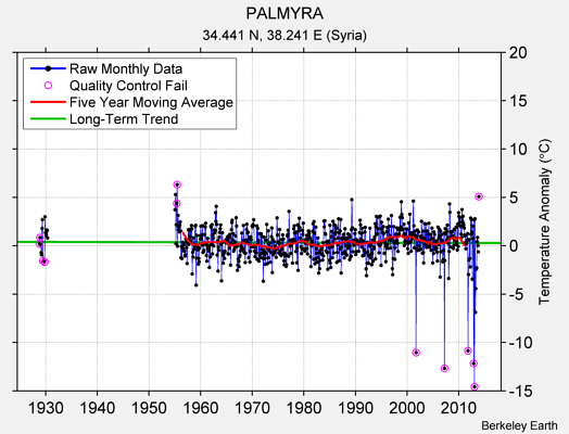 PALMYRA Raw Mean Temperature