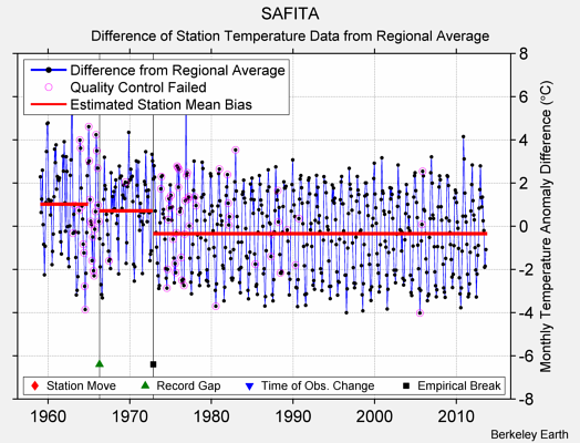 SAFITA difference from regional expectation