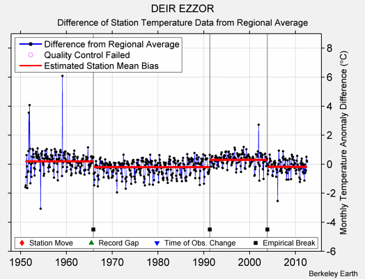 DEIR EZZOR difference from regional expectation