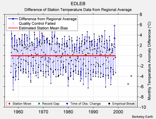 EDLEB difference from regional expectation