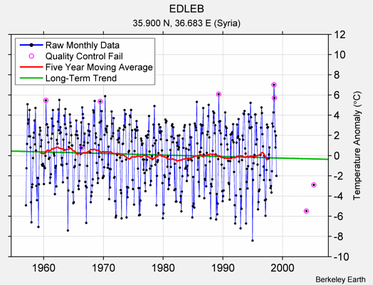 EDLEB Raw Mean Temperature