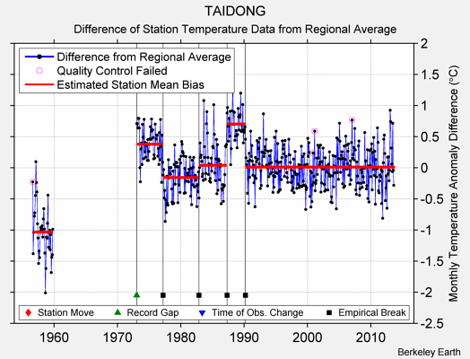 TAIDONG difference from regional expectation
