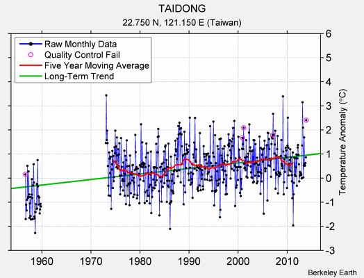 TAIDONG Raw Mean Temperature
