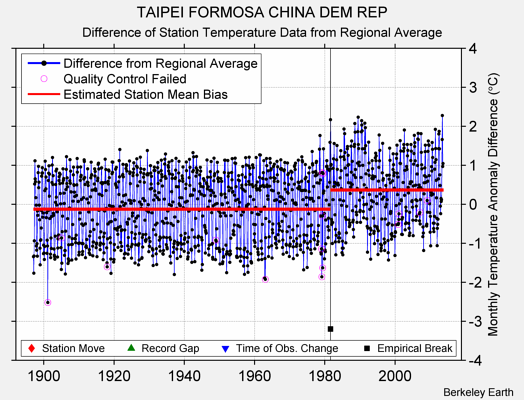 TAIPEI FORMOSA CHINA DEM REP difference from regional expectation