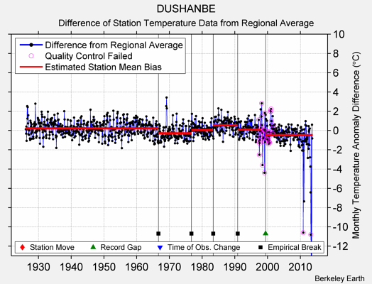 DUSHANBE difference from regional expectation