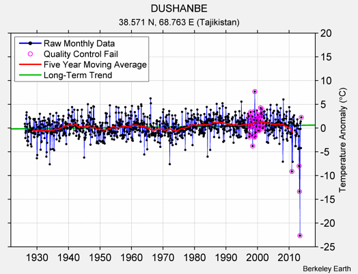 DUSHANBE Raw Mean Temperature