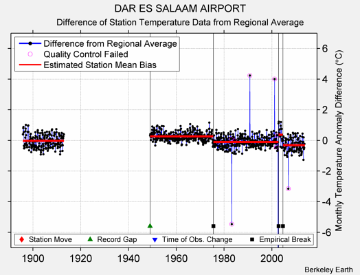 DAR ES SALAAM AIRPORT difference from regional expectation
