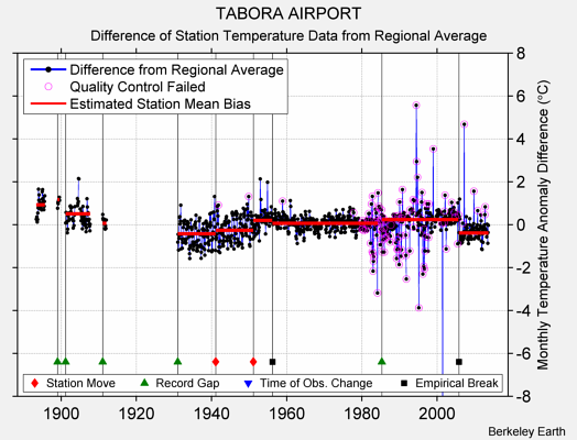 TABORA AIRPORT difference from regional expectation