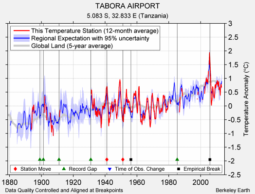 TABORA AIRPORT comparison to regional expectation