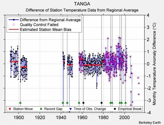 TANGA difference from regional expectation