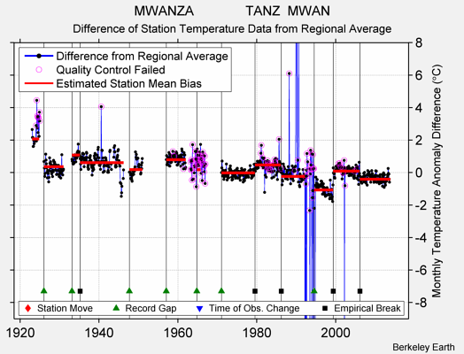MWANZA              TANZ  MWAN difference from regional expectation