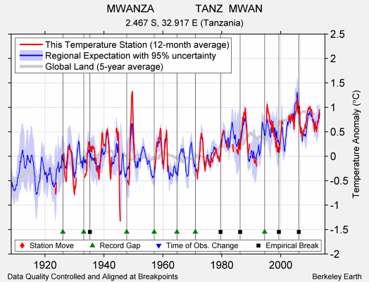 MWANZA              TANZ  MWAN comparison to regional expectation