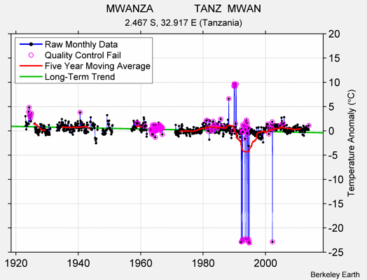 MWANZA              TANZ  MWAN Raw Mean Temperature