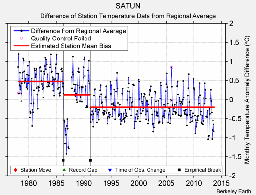SATUN difference from regional expectation