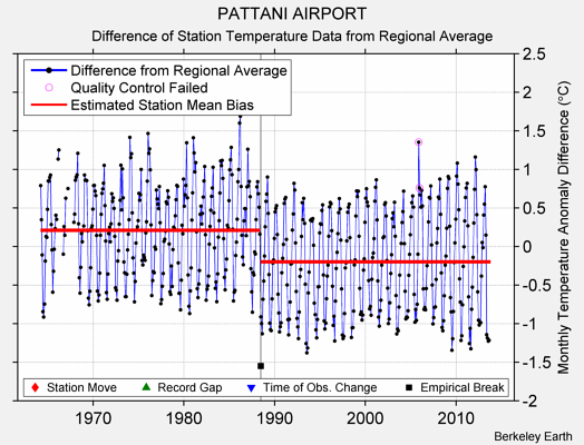 PATTANI AIRPORT difference from regional expectation