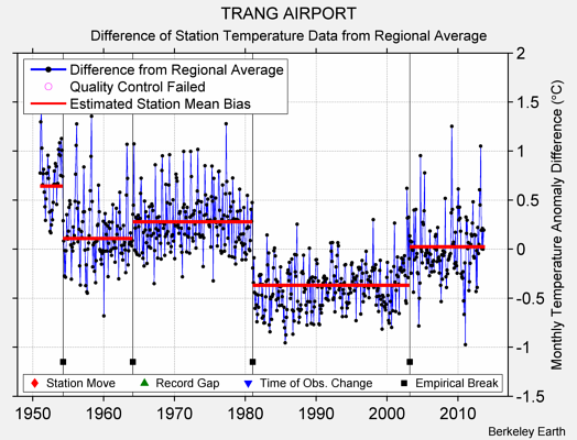 TRANG AIRPORT difference from regional expectation