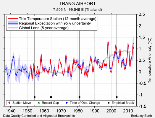 TRANG AIRPORT comparison to regional expectation