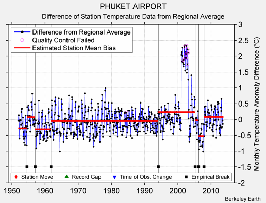 PHUKET AIRPORT difference from regional expectation