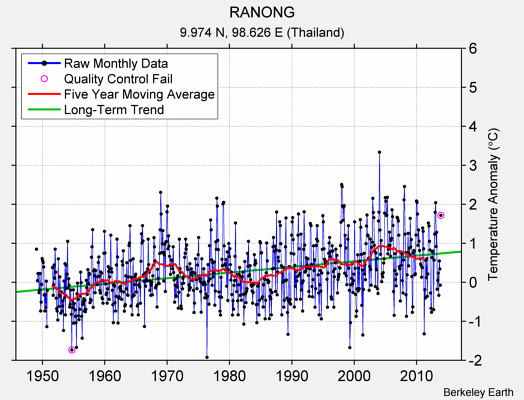 RANONG Raw Mean Temperature