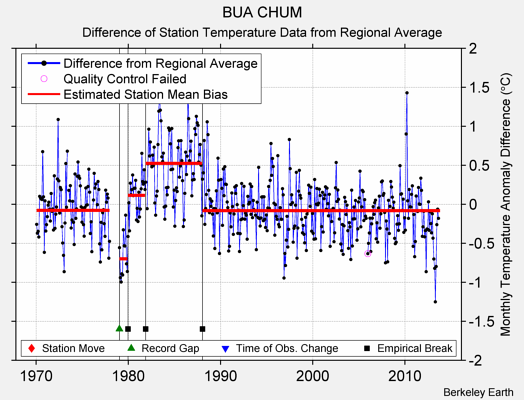 BUA CHUM difference from regional expectation