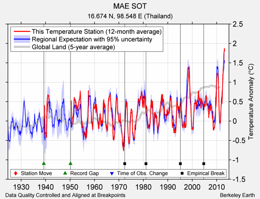 MAE SOT comparison to regional expectation