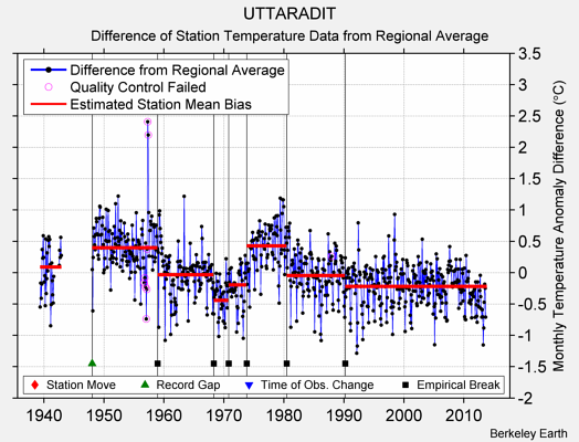 UTTARADIT difference from regional expectation