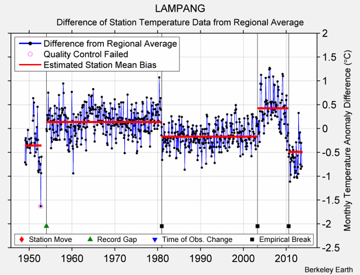 LAMPANG difference from regional expectation