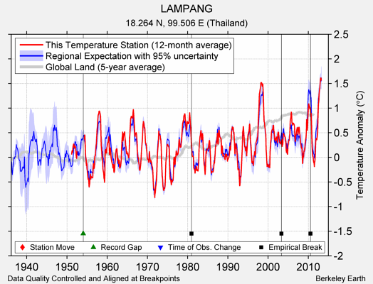 LAMPANG comparison to regional expectation