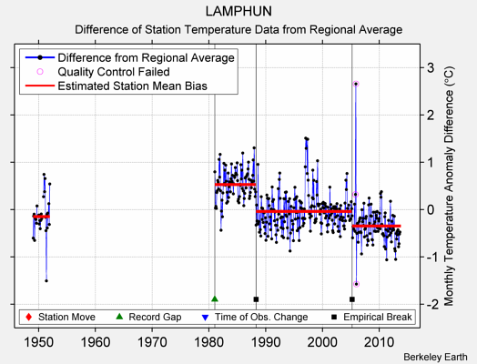 LAMPHUN difference from regional expectation