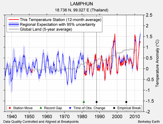 LAMPHUN comparison to regional expectation