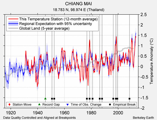 CHIANG MAI comparison to regional expectation