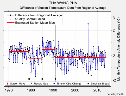 THA WANG PHA difference from regional expectation
