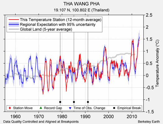 THA WANG PHA comparison to regional expectation