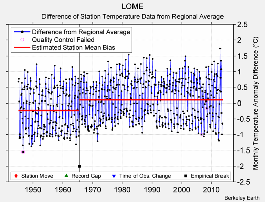 LOME difference from regional expectation