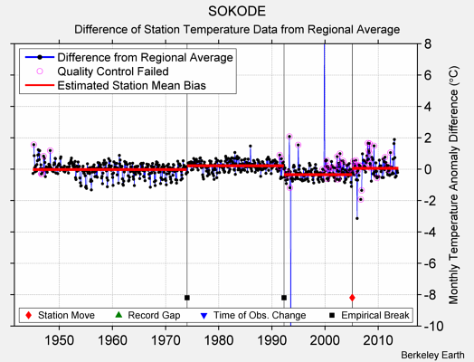 SOKODE difference from regional expectation