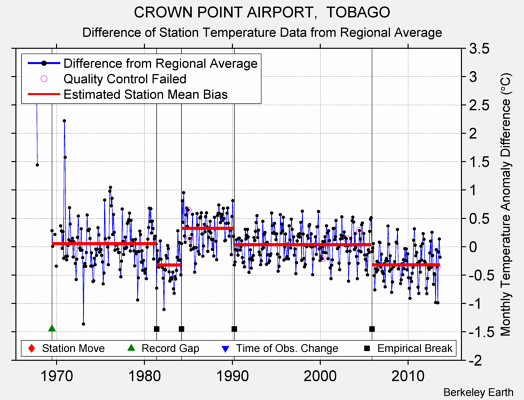CROWN POINT AIRPORT,  TOBAGO difference from regional expectation