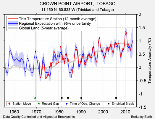 CROWN POINT AIRPORT,  TOBAGO comparison to regional expectation