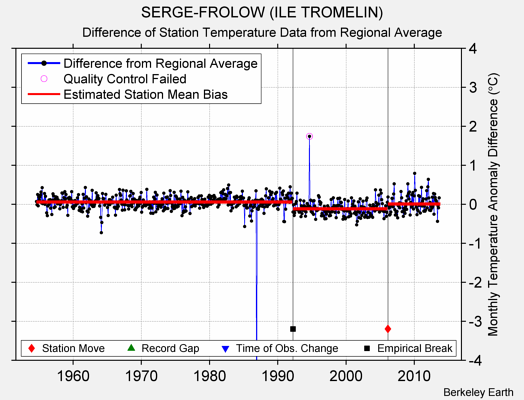 SERGE-FROLOW (ILE TROMELIN) difference from regional expectation
