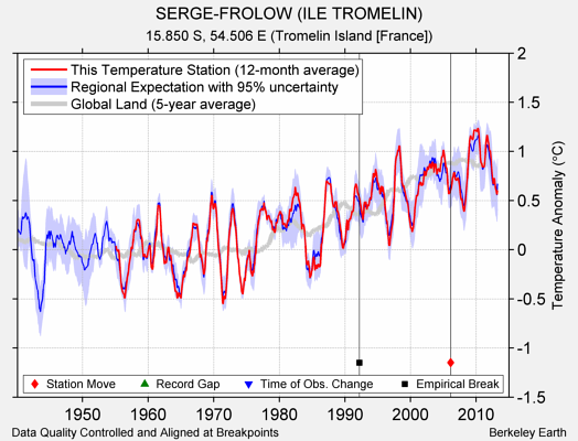 SERGE-FROLOW (ILE TROMELIN) comparison to regional expectation